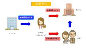 法テラス_図