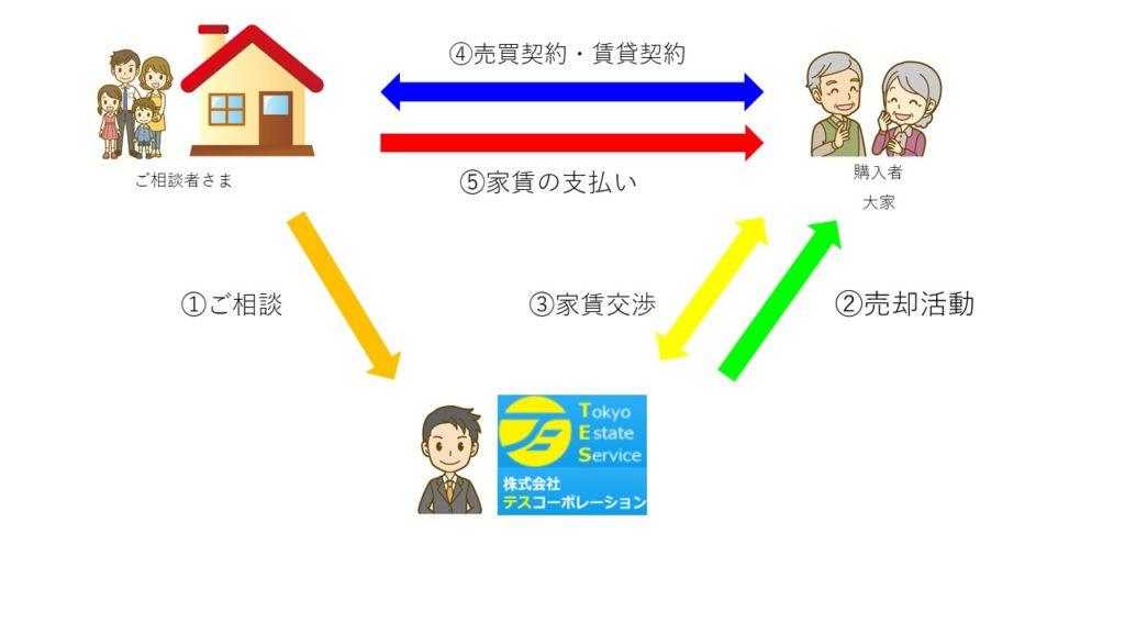 リースバック 図解②